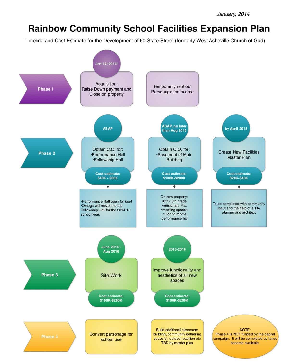 Elementary School Business Plan