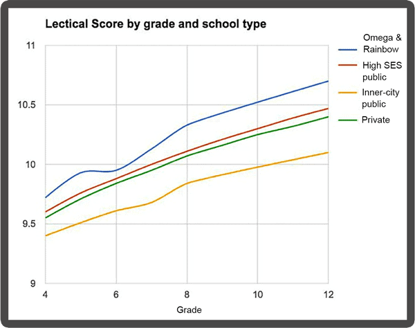 Rainbow Students Score Higher Than Any School in the Nation Tested on Cognitive Development